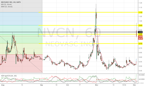 NVCN: Price is below major support and only support at this level.