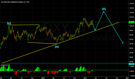 DXY: US DOLLAR INDEX (DXY) WAVE COUNT!