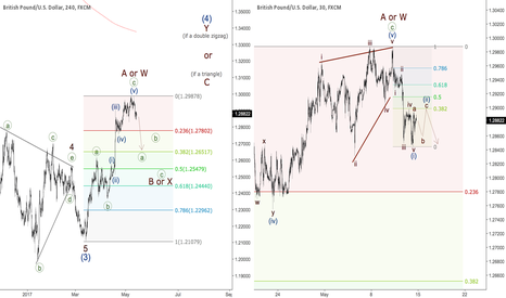 GBPUSD: GBPUSD - bearish impulse arrived