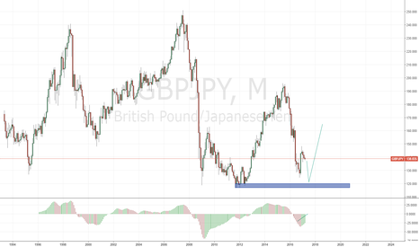 GBPJPY: GBJPY MONTHLY SHORT