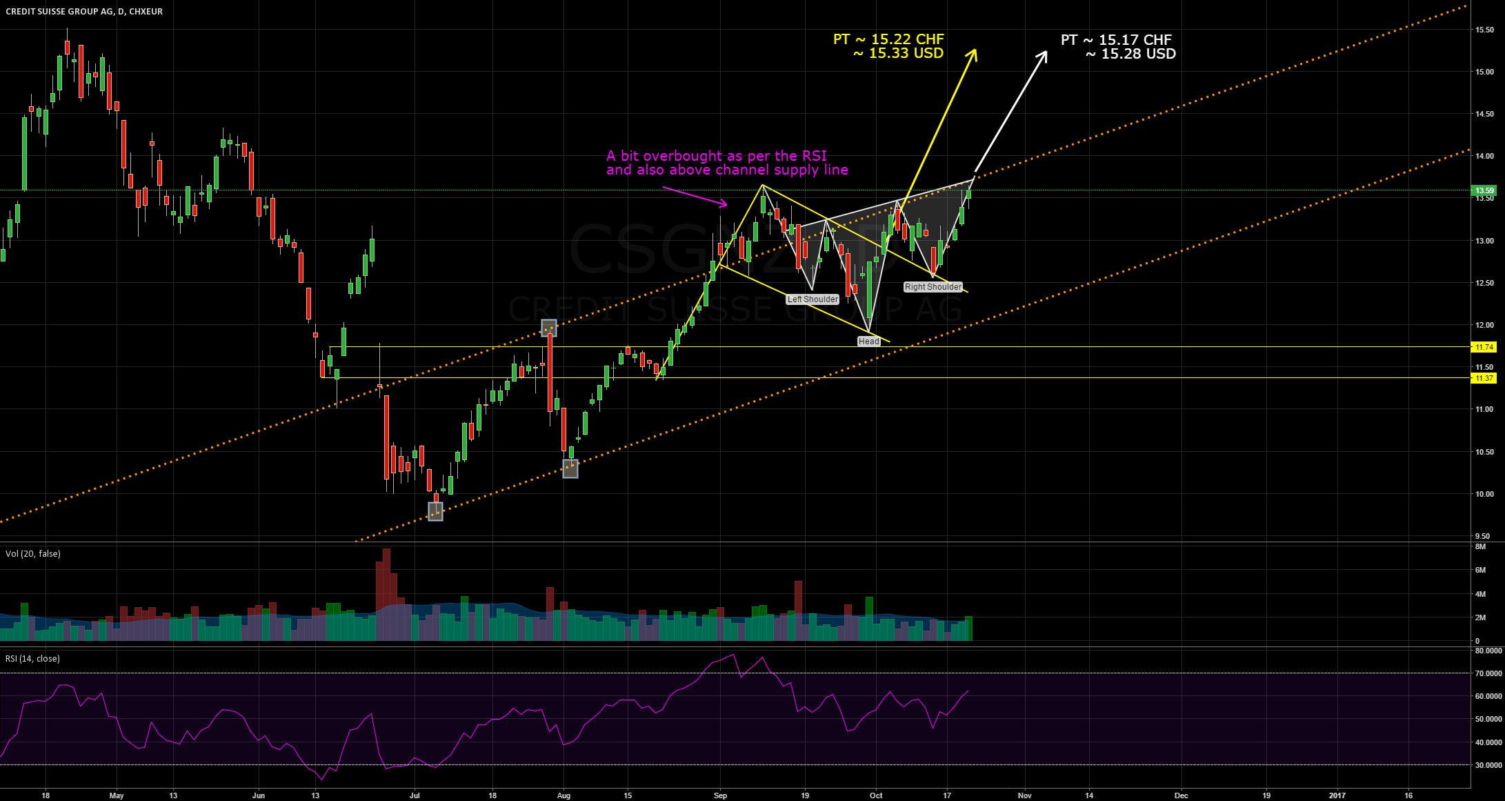 Inverse Head and Shoulders with same PT as Bull Flag