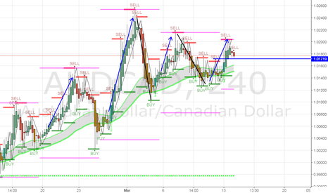 AUDCAD: What goes up must come down