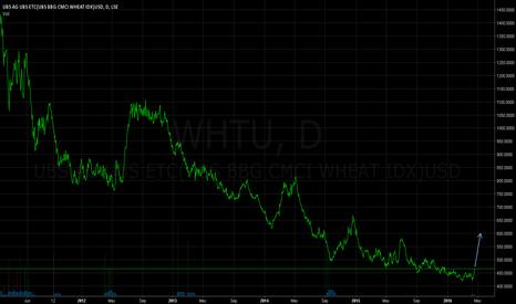 WHTU: Wheat (WHT) - Clearer Chart