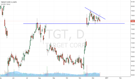 TGT: Wedge formation