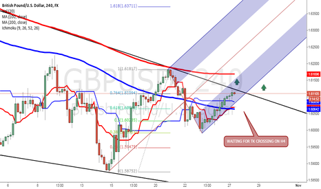 GBPUSD: LIKELY BREAKOUT IN GBPUSD ON H4. PRICE BETWEEN 100MA AND 200MA