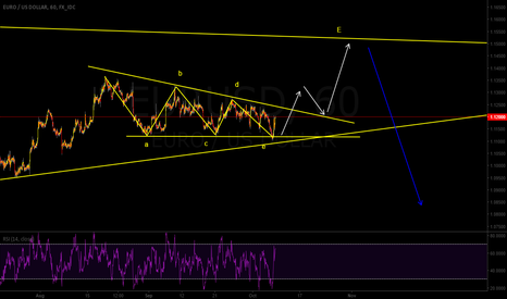 EURUSD: Buy setup for the last leg of E wave