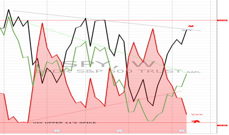 SPY: VIX LONG HEADS UP POSITIONING
