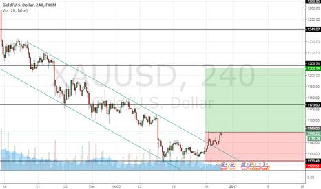 XAUUSD: GOLD - short term buy signal