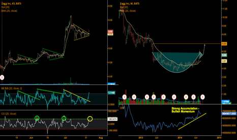 ZAGG: Penant B/O and Weekly Cup n Handle