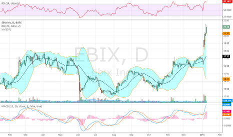 EBIX: Got Shake n Baked on this Top 10 Pick Monday