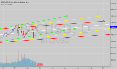 BTCUSD: What path are we on?