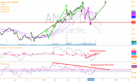 ANGI: Long Growth Stock ANGI