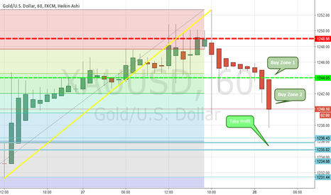 XAUUSD: Short XAUUSD until 1235.82 range