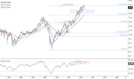 DJ1!: $DJIA double fib rejection