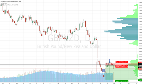 GBPNZD: 12