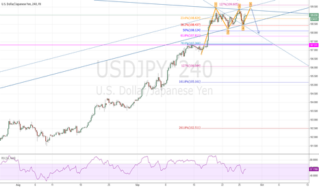 USDJPY: USD/JPY Bearish Wolfe Wave set-up between 109.35-50