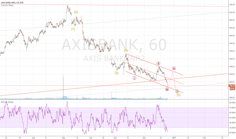 AXISBANK: Long for target above 460