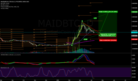 MAIDBTC: MAIDBTC Long based on pennant flagpole length