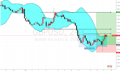 GBPUSD: GBP Long positioning