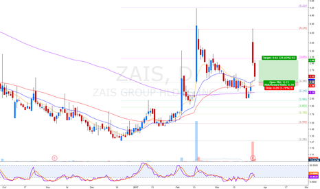 ZAIS: gap up fill
