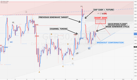 GER30: DAX / H2 : 'Dead Cat Bounce' or the time to reinforce shorts