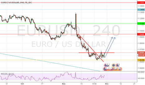 EURUSD: EURUSD GOING UP