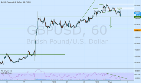 GBPUSD: posible HCH