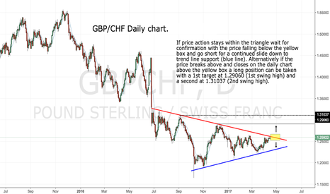 GBPCHF: GBP/CHF testing trend line resistance...