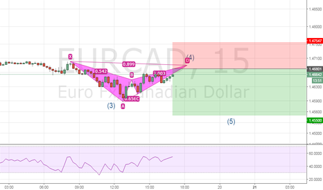 EURCAD: EURCAD berish bat