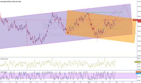 NZDUSD: NZDUSD LOOKING FOR LONG. BUY