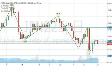 JPN225: 半値戻しから下落?