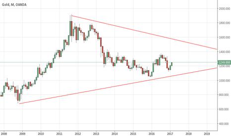 XAUUSD: Gold Monthly Tech Analysis