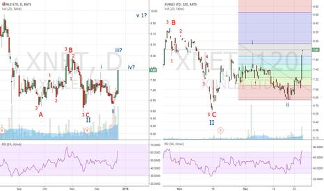 XNET: Has wave III started?