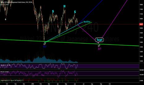 JPN225: JPN225 4h Elliot wave and pattern analysis