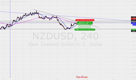 NZDUSD: Going short