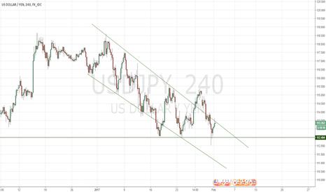 USDJPY: Bear pressure creeping into the $Y