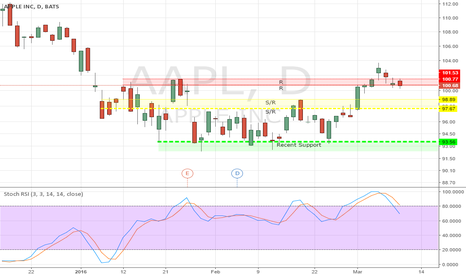 AAPL: Stay Cautious on AAPL/SPX500