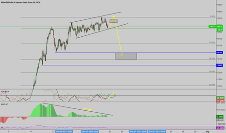 JPN225: NICE TIME TO SELL ALL JPY PAIRS ?