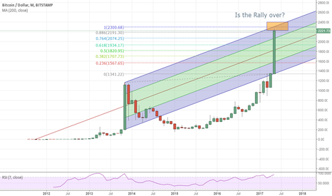 BTCUSD: Bitcoin crash in a few days??