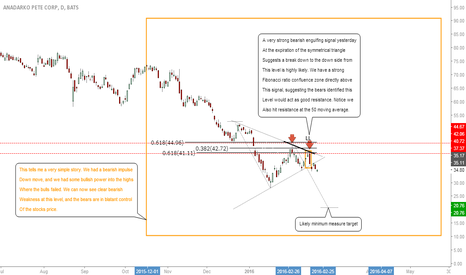 APC: #APC: Bear Momentum Clear, Lows To Be Seen! #AnadarkoPetroleum