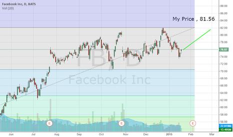 FB: Facebook target 81.56