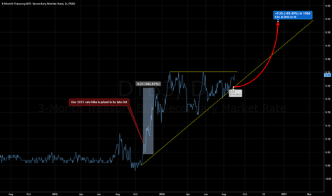 DTB3: Rate hike indicator: the 3 month treasury