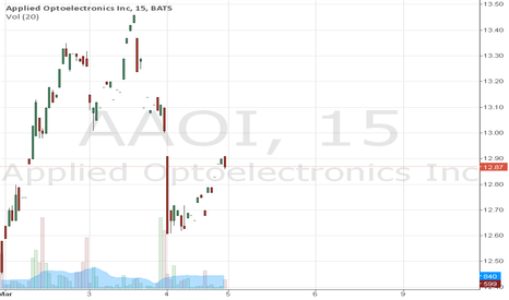 AAOI: Another Winner..Up $1.29 / 9.31% in less than 2 months.