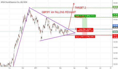 GBPJPY: GBPJPY 4H FALLING PENNANT