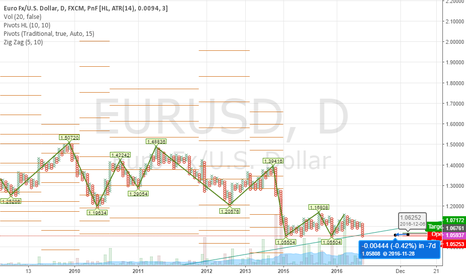 EURUSD: Hexagonal is 97.99% profitable!
