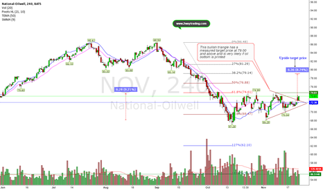 NOV: 9% upside opportunity next 4-weeks