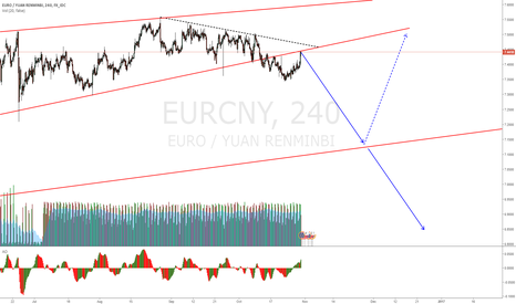 EURCNY: EURCNY retesting break