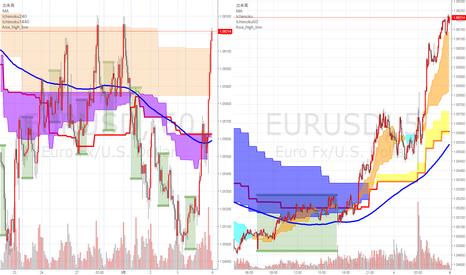 EURUSD: その他来週の注目通貨ペア