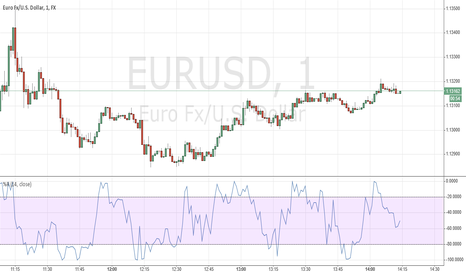 EURUSD: it will helpful