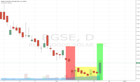RGSE: RGSE Looking Bullish...